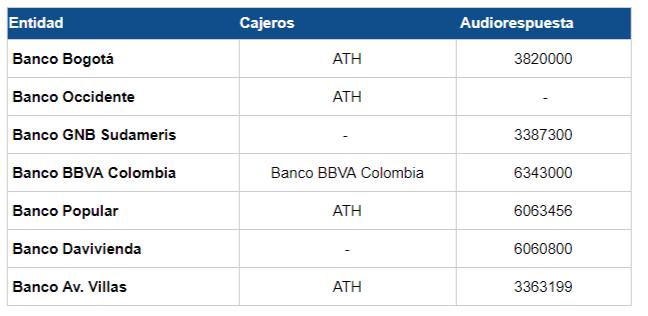 Impuesto sobre los automóviles de Bogotá 2019